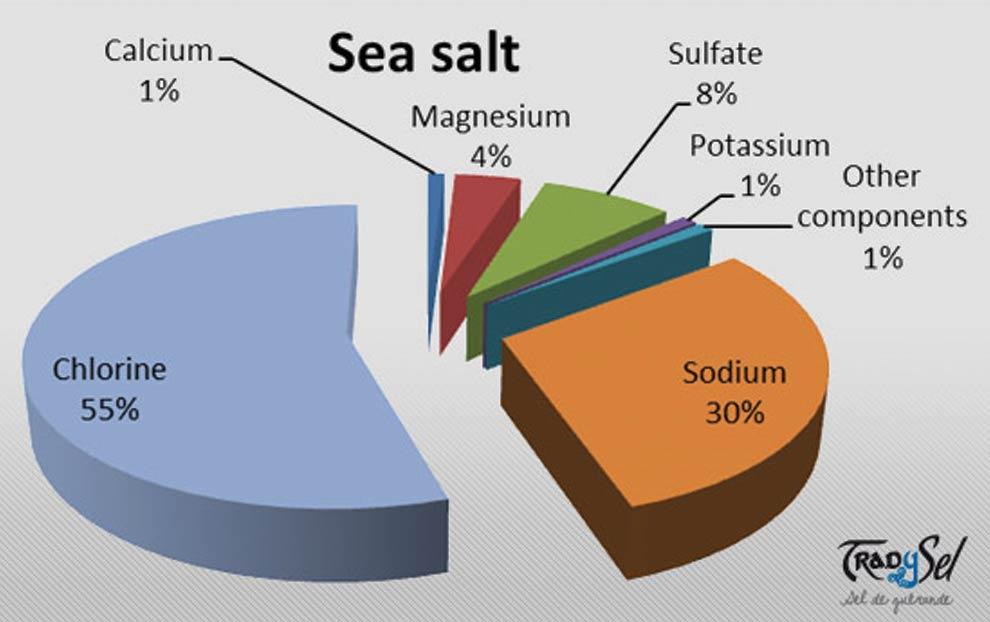 مواد معدنی موجود در نمک دریا